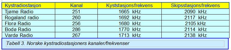 Kystradio frekvenser